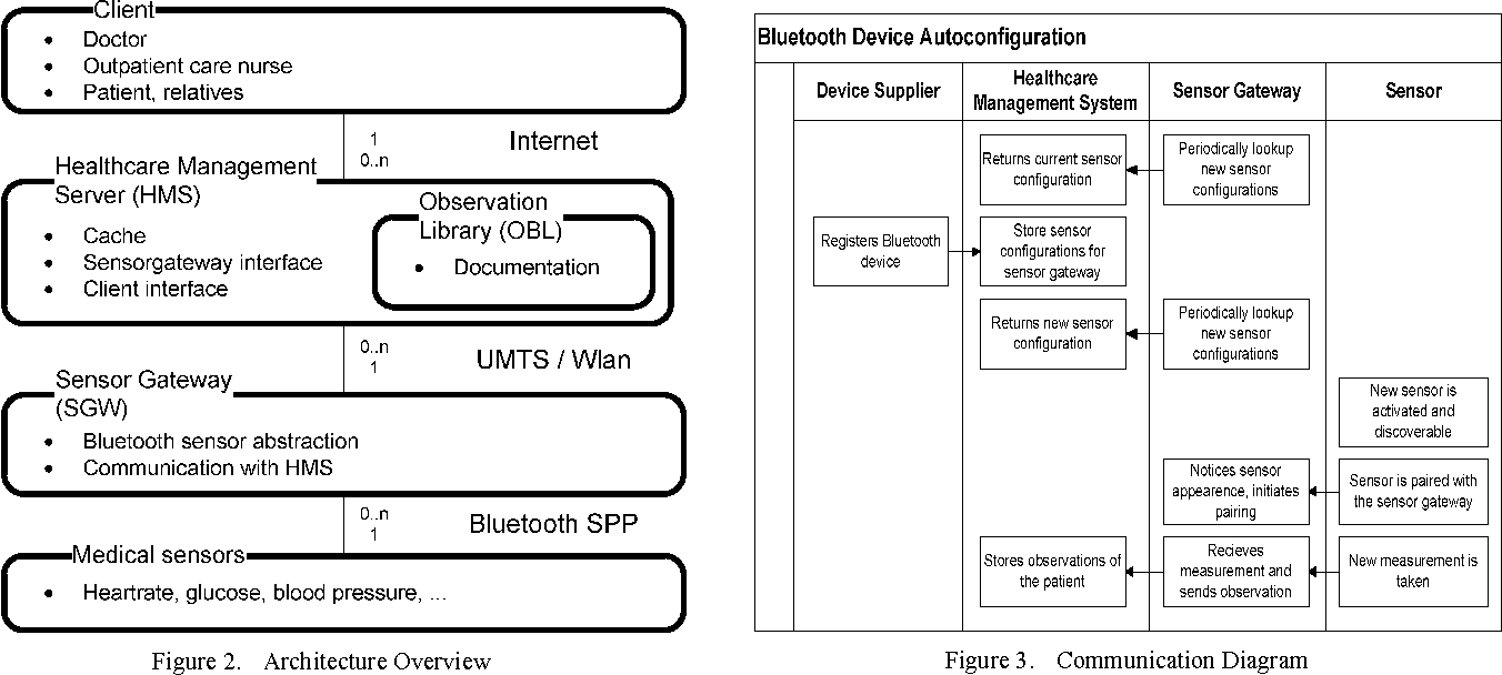 hight resolution of remote configuration and deployment of sensor drivers for a medical bluetooth sensor gateway semantic scholar