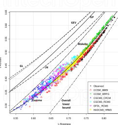 l moment ratio diagram for observed and modeled daily precipitation data [ 1272 x 1336 Pixel ]