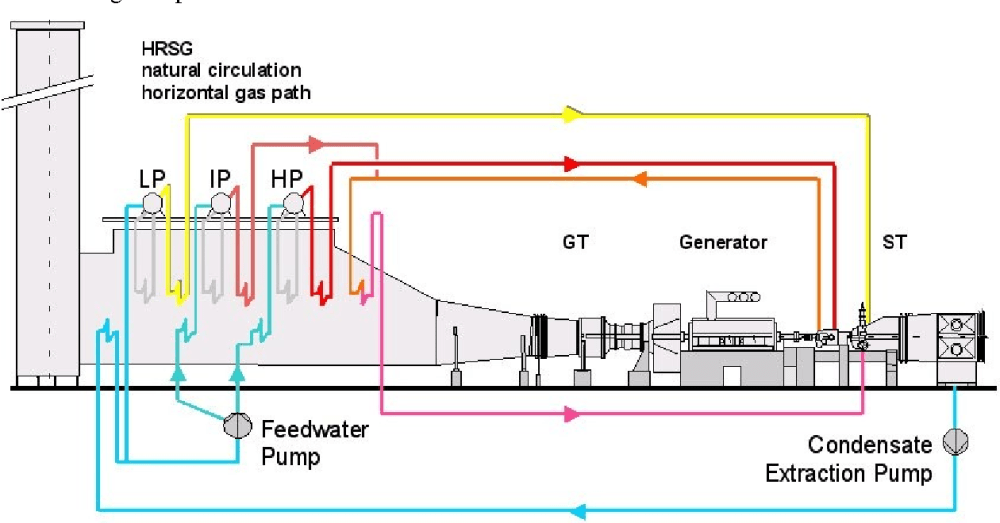 medium resolution of figure 5 water steam cycle of a single shaft