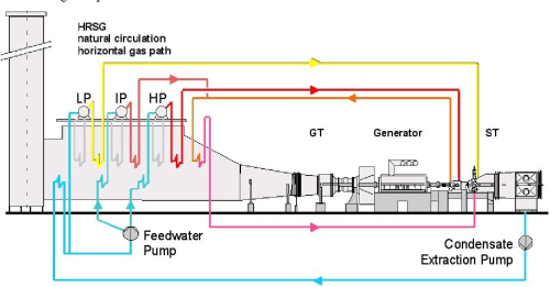 small resolution of figure 5 water steam cycle of a single shaft