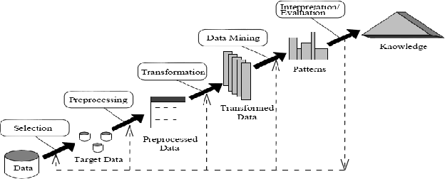Figure 1 from Data Mining System, Functionalities and