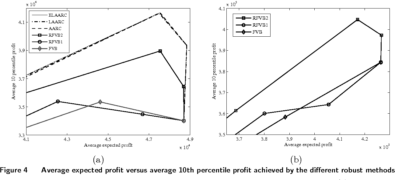 Figure 4 from The Value of Flexibility in Robust Location