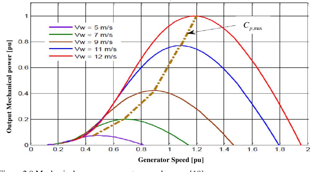 medium resolution of figure 2 9