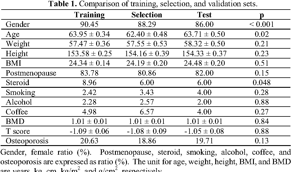 Table 1 from Applying an Artificial Neural Network to