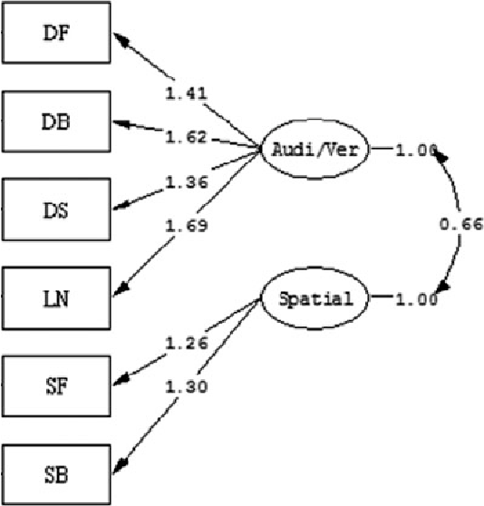 Figure 1 from Measuring Working Memory With Digit Span and