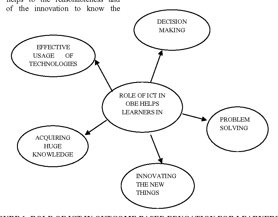 Figure 1 from Role of ICT in Outcome Based Education