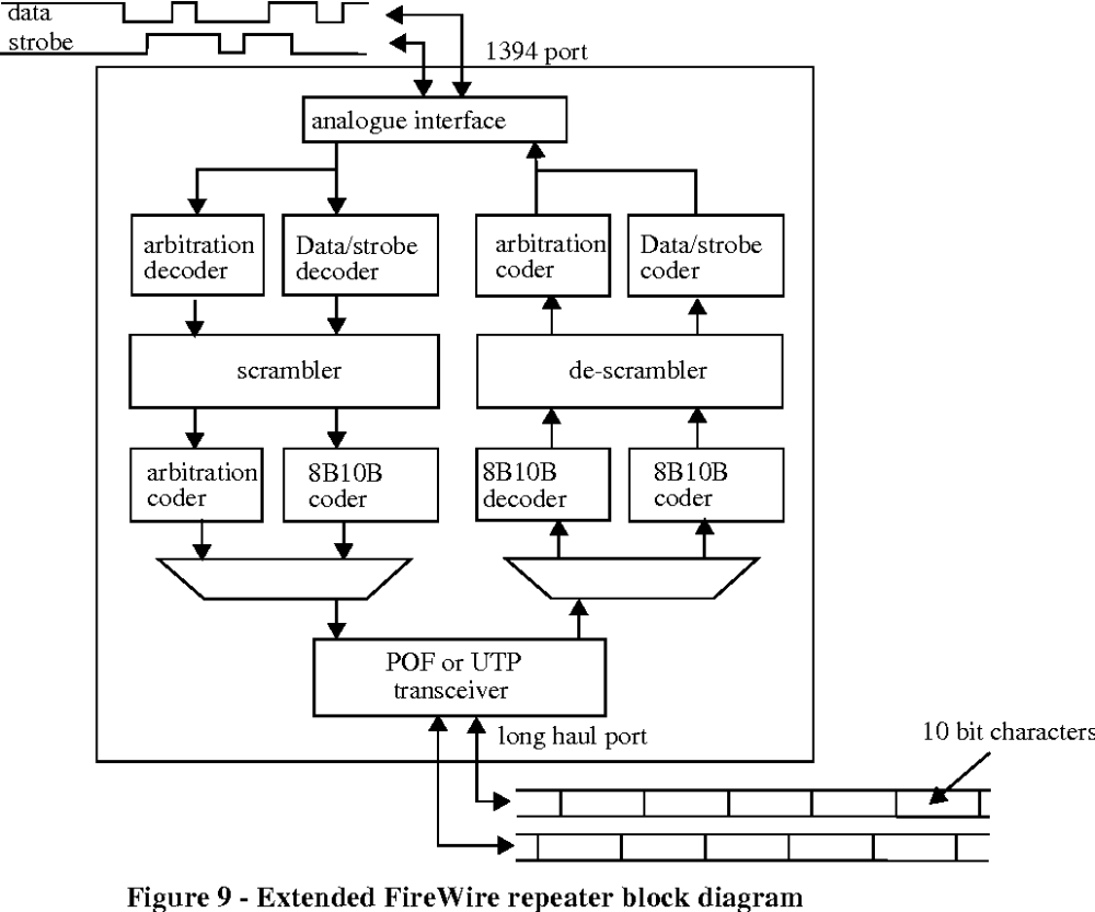medium resolution of figure 9 extended firewire repeater block diagram