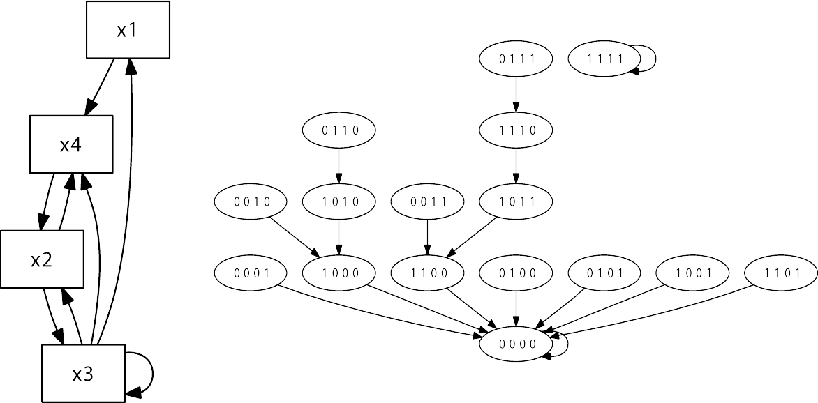 Figure 1 from Boolean Biology: Introducing Boolean