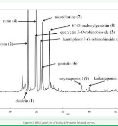 figure 2 hplc profiles of kudzu pueraria lobata leaves  [ 1418 x 946 Pixel ]