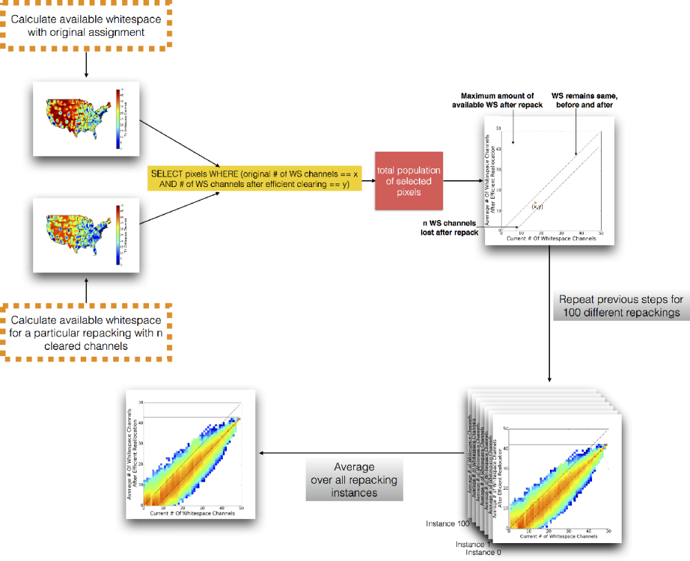 medium resolution of data flow diagram showing the process used to generate figures 6