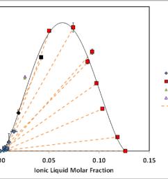 figure 4 10 molar fraction phase diagram of la il hx from [ 1202 x 872 Pixel ]