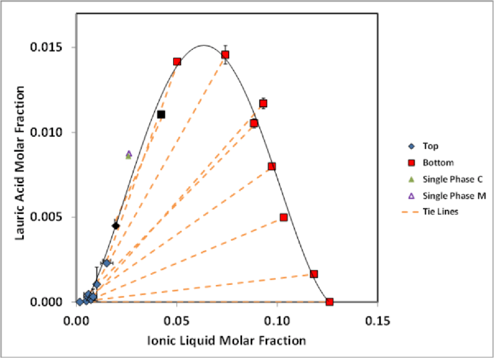 medium resolution of figure 4 10 molar fraction phase diagram of la il hx from