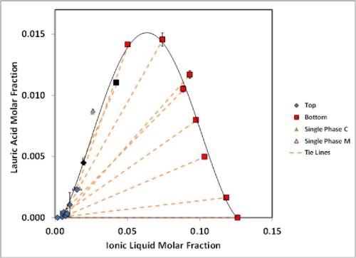 small resolution of figure 4 10 molar fraction phase diagram of la il hx from