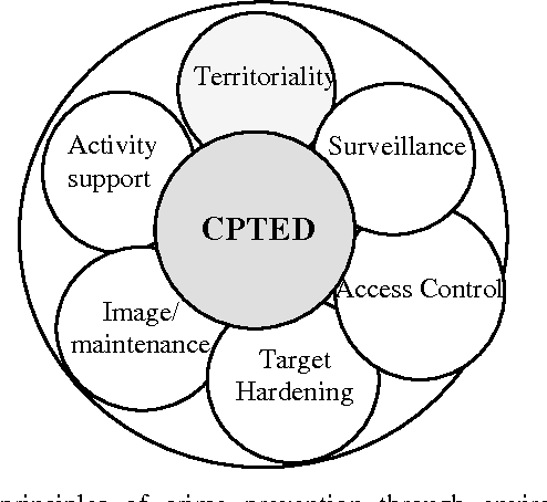 Figure 1 from Achieving sustainable urban security in