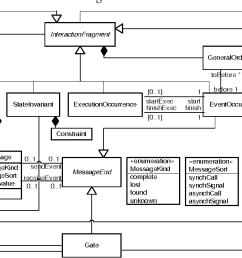 figure 5 uml 2 0 sequence diagram metamodel [ 1224 x 656 Pixel ]