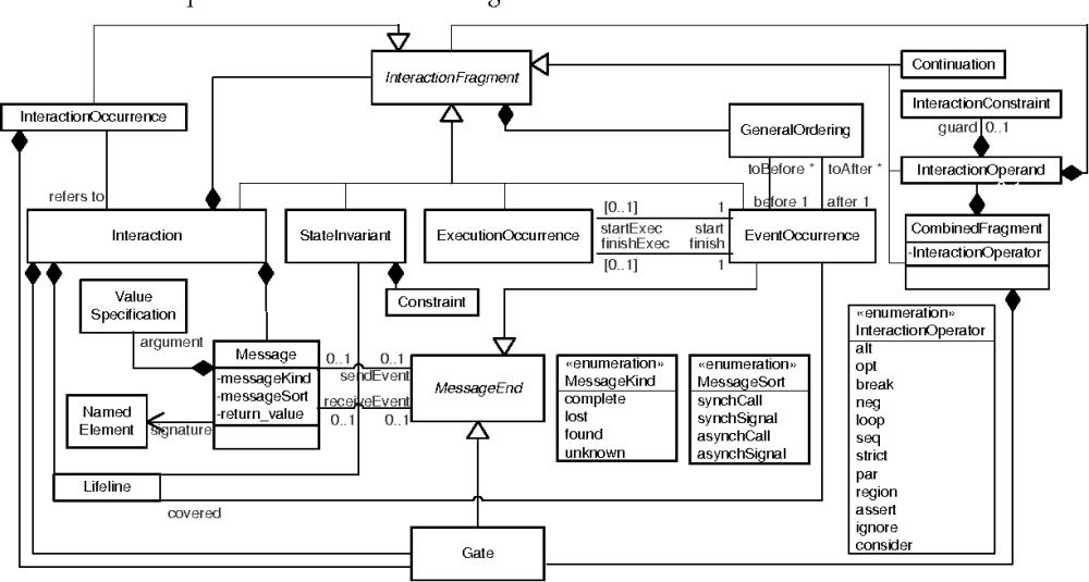 medium resolution of figure 5 uml 2 0 sequence diagram metamodel