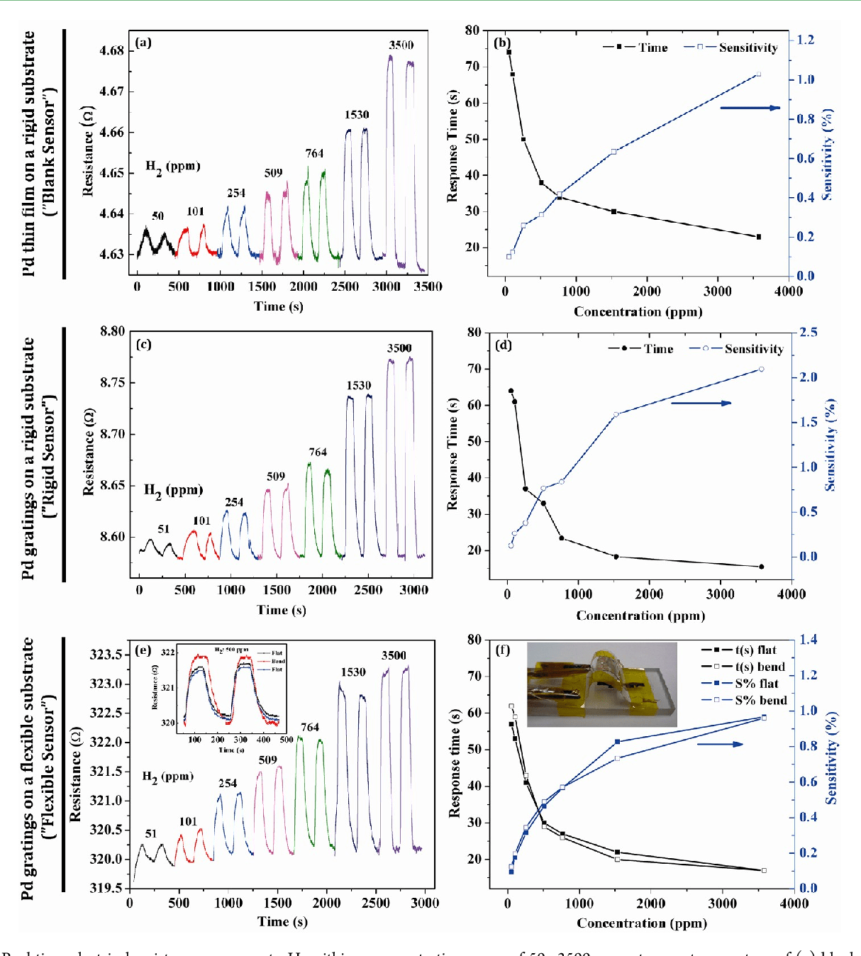 hight resolution of real time electrical resistance response to h2 within a concentration range of