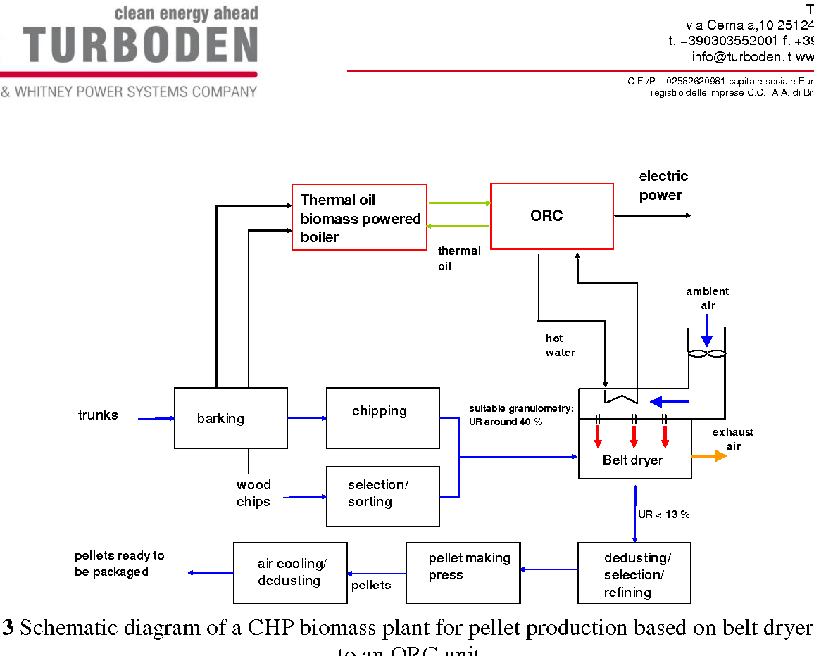 hight resolution of figure 3 schematic diagram of a chp biomass plant for pellet production based on belt dryer