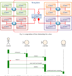 fig 2 an example of uml sequence diagram created from the automated rendering of uml diagrams [ 1168 x 1098 Pixel ]