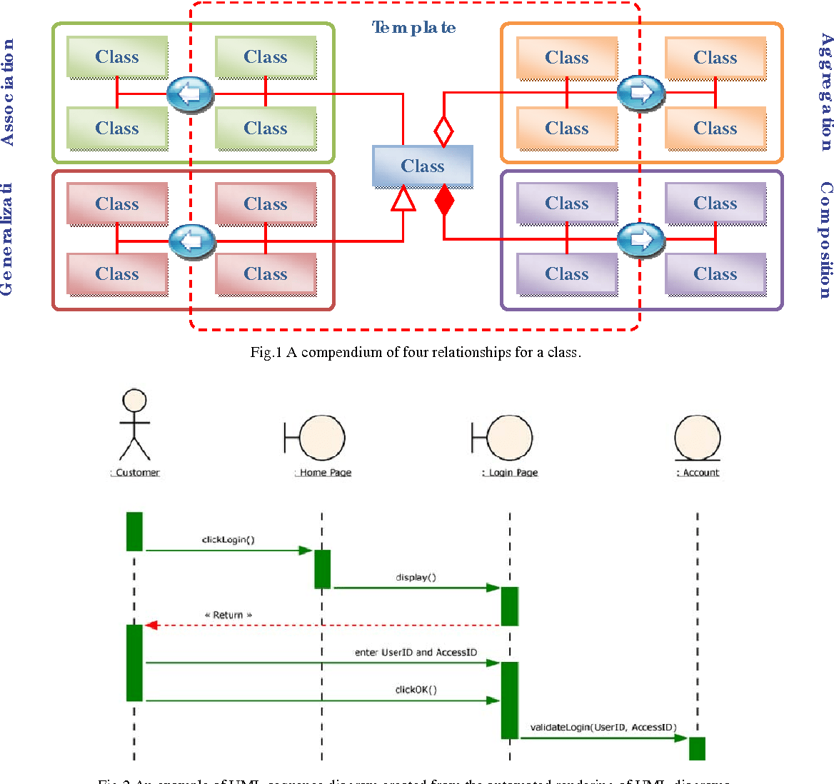 hight resolution of fig 2 an example of uml sequence diagram created from the automated rendering of uml diagrams