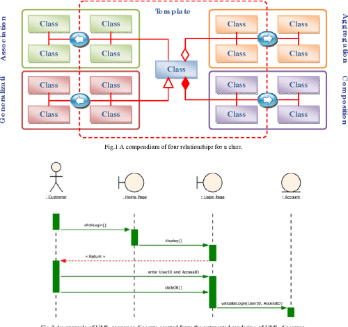 small resolution of fig 2 an example of uml sequence diagram created from the automated rendering of uml diagrams