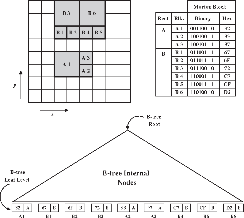 Figure 5 from Window Query Processing in Linear Quadtrees