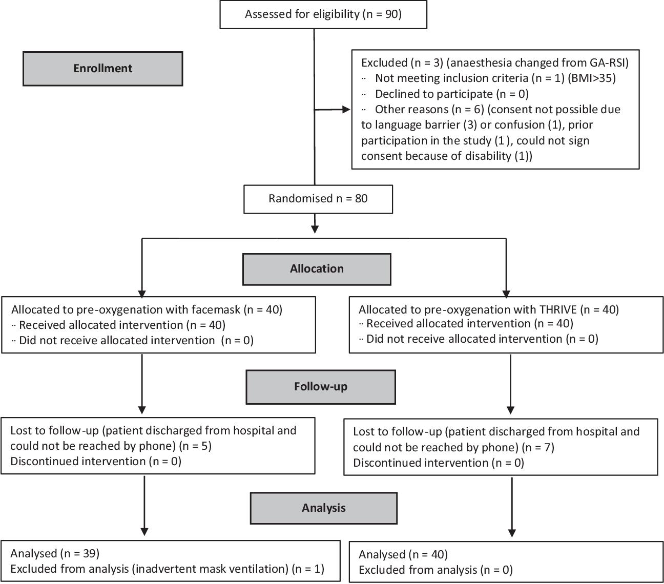 hight resolution of figure 1 consort diagram thrive transnasal humidified rapid insufflation ventilatory exchange ga