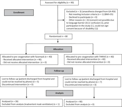 small resolution of figure 1 consort diagram thrive transnasal humidified rapid insufflation ventilatory exchange ga