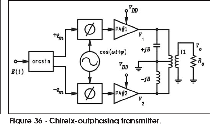Figure 36 from High Frequency Design RF POWER AMPLIFIERS
