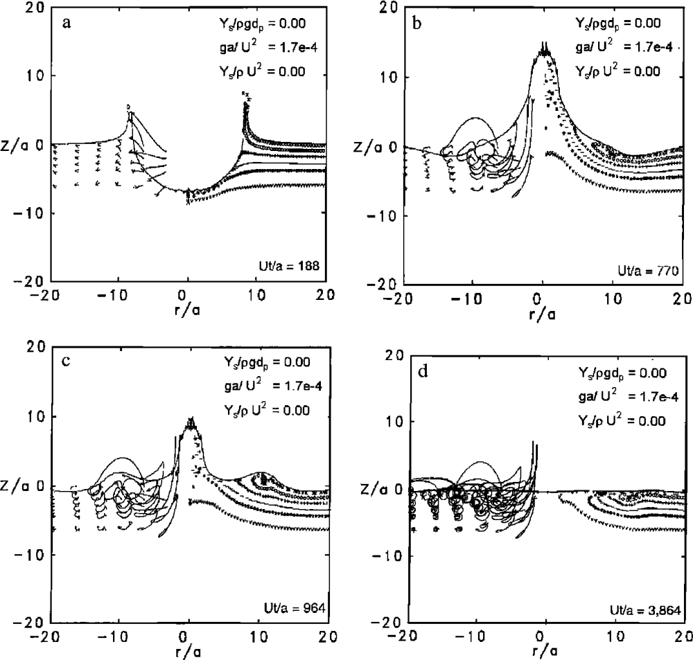 medium resolution of fluid impact crater formation a crater morphology at time of