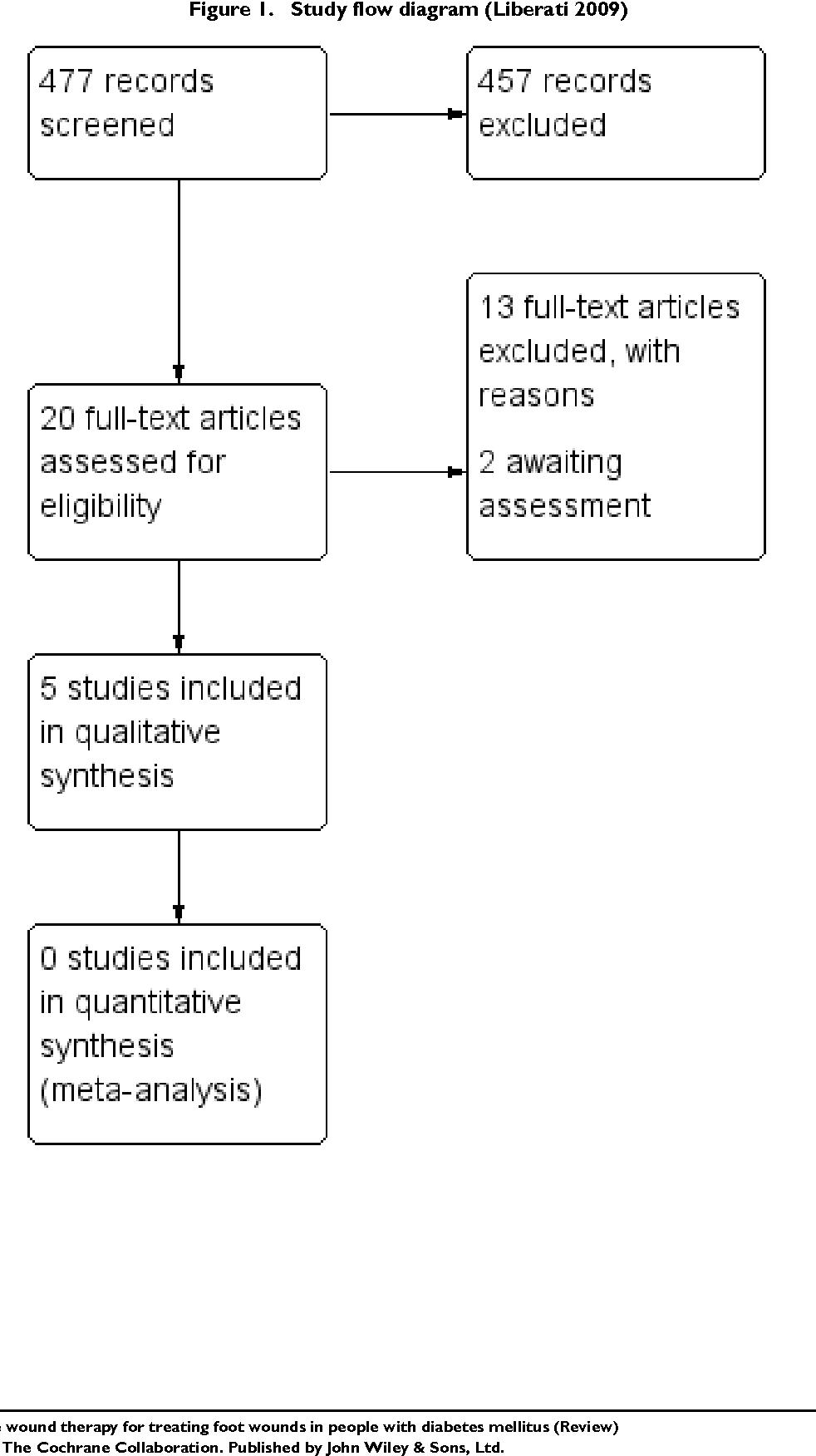 medium resolution of study flow diagram liberati 2009