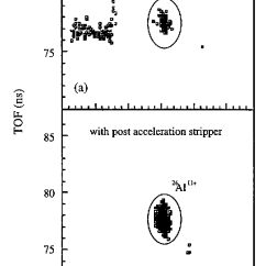Energy Level Diagram For Aluminum Roller Shutter Switch Wiring Figure 1 From Measurements Of Transport In Wheat At The Time Flight Versus Total Ion Detection System And