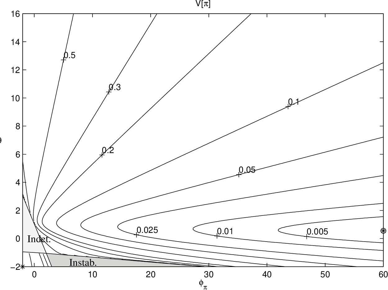 Figure 13 from Optimal Monetary Policy Inertia