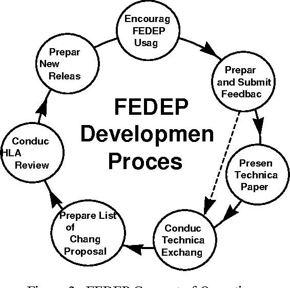 Figure 2 from FEDEP V1.4: an update to the HLA process