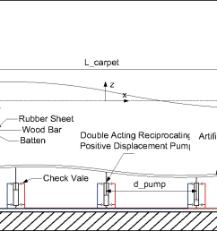 figure 3 schematic diagram of the experimental setup showing part of wave tank wave [ 1292 x 672 Pixel ]