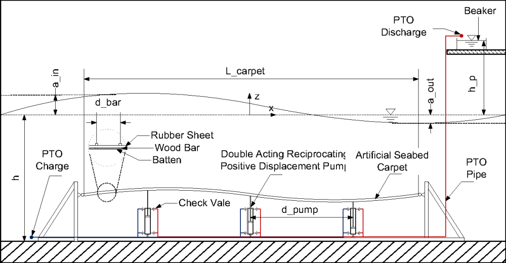 medium resolution of figure 3 schematic diagram of the experimental setup showing part of wave tank wave