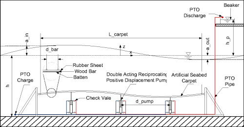 small resolution of figure 3 schematic diagram of the experimental setup showing part of wave tank wave
