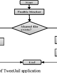 Flowchart of tweetjail application also figure from detecting social media mobile botnets using user rh semanticscholar