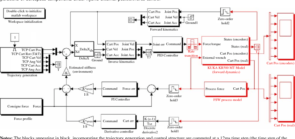 medium resolution of figure 10 first level view of the block diagram used to perform multi rate dynamical