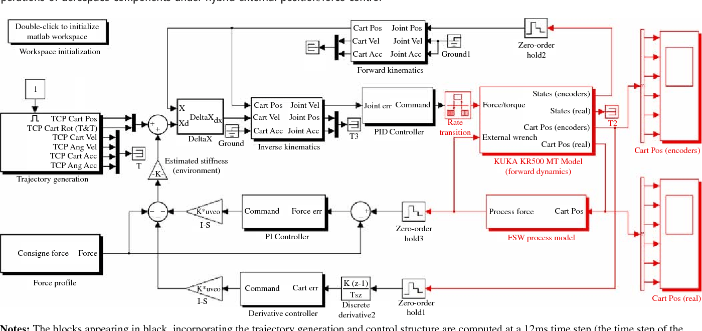 hight resolution of figure 10 first level view of the block diagram used to perform multi rate dynamical