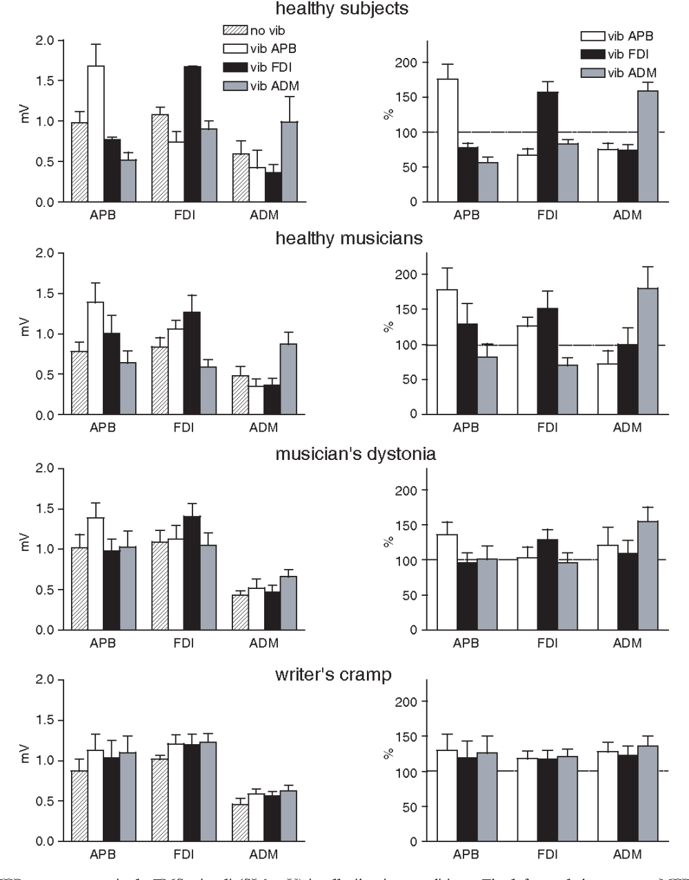 medium resolution of fig 2 mean mep responses to single tms stimuli si 1 mv in