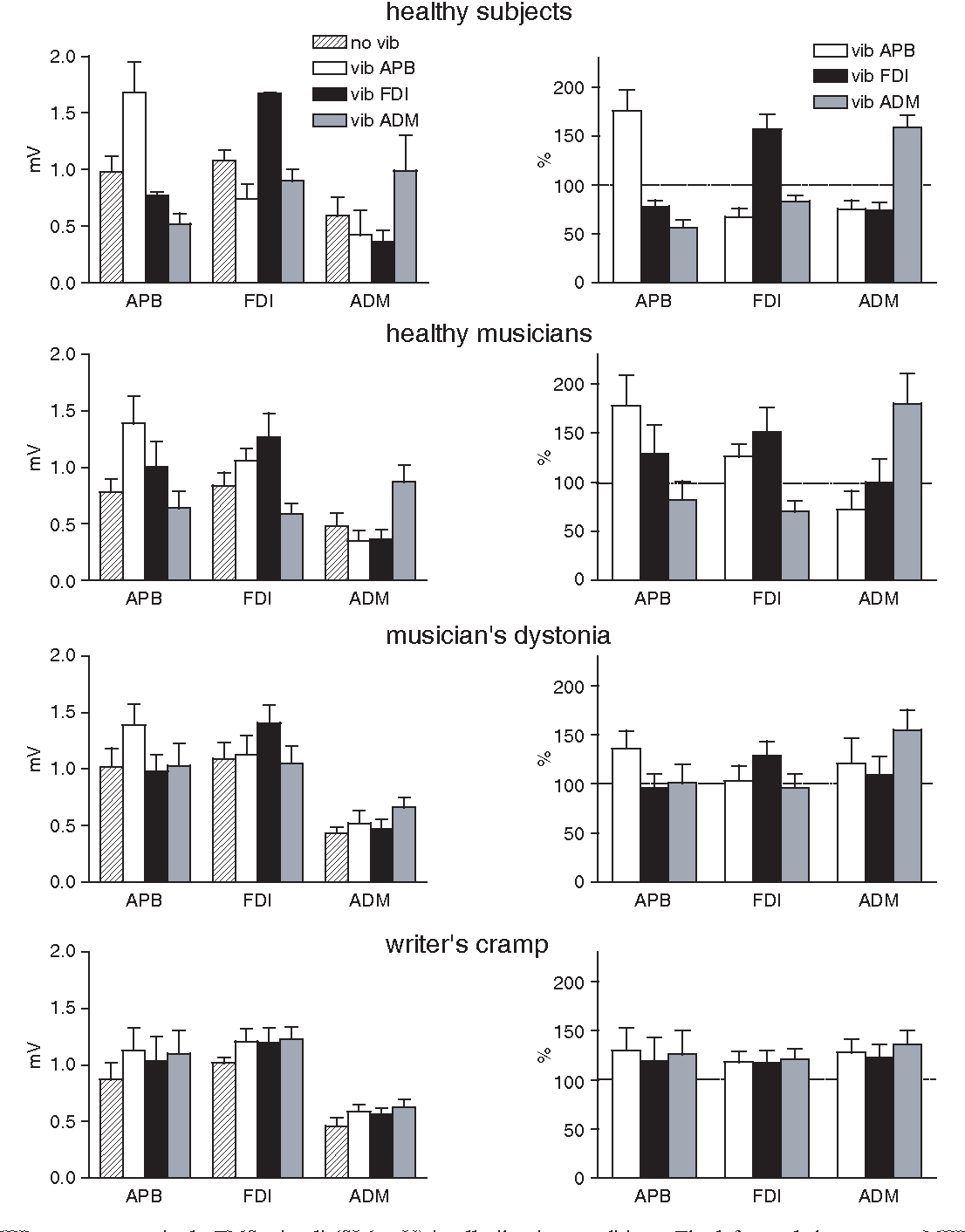 hight resolution of fig 2 mean mep responses to single tms stimuli si 1 mv in