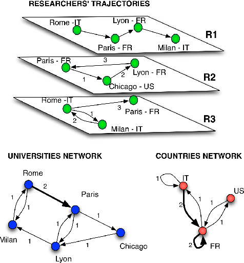 Figure 1 from Driving forces in researchers mobility