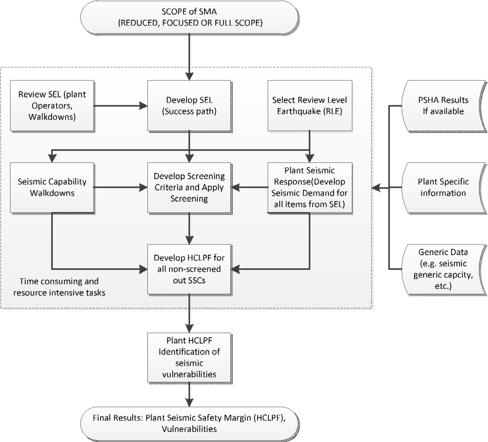 medium resolution of figure 4 2 flow diagram of sma