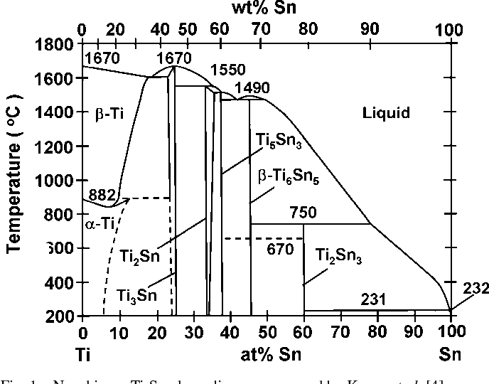 Figure 1 from New Ti-Sn Intermetallic Compound and