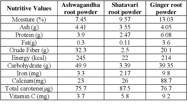 Table 1 from Nutritional composition of dehydrated