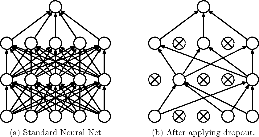 Dropout: a simple way to prevent neural networks from
