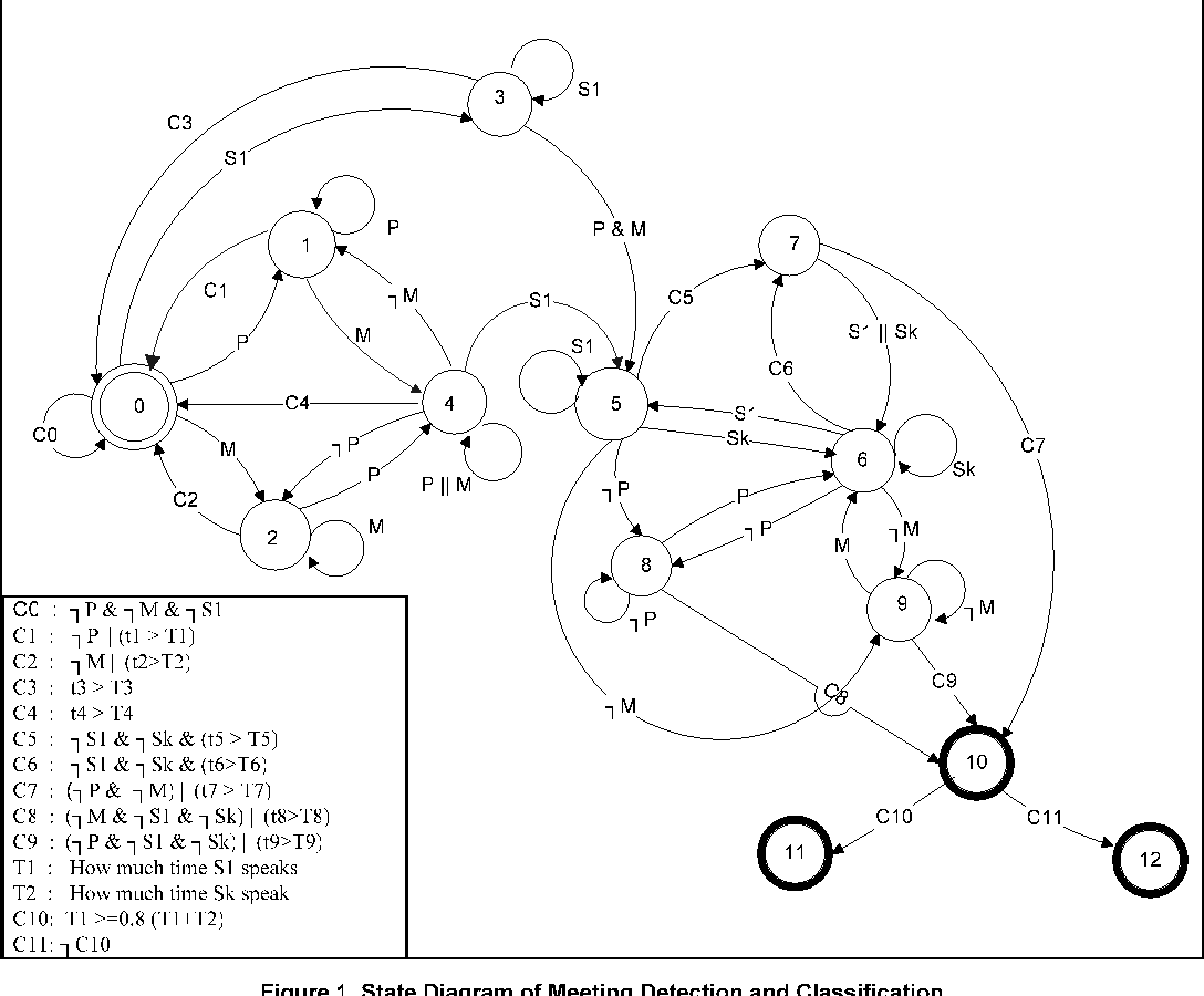 hight resolution of figure 1 shows the state diagram for meeting detection and classification states are represented using