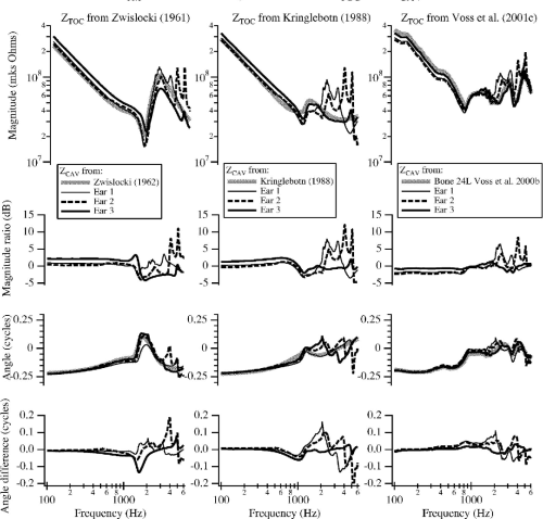 small resolution of model results of the impedance at the tympanic membrane ztm