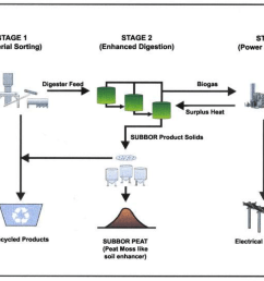 simplified flow diagram of the two stage subbor anaerobic digestion process  [ 1042 x 792 Pixel ]